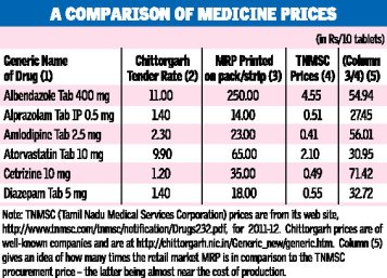 A comparision of medicine prices